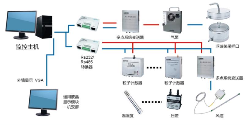 SX-M洁净度实时在线监测系统